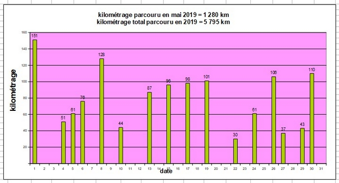 5 mai 2019 kilometrage parcouru 14